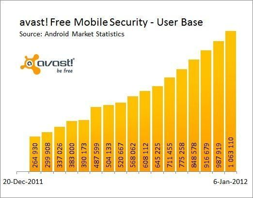 avast free mobile security android usuarios